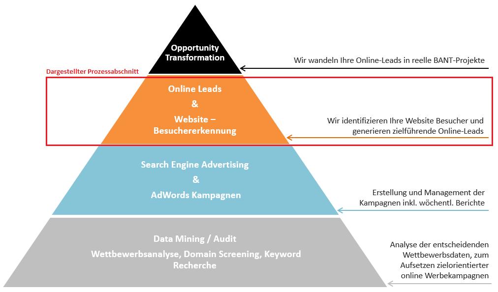 frescogate Pyramide_Prozessabschnitt OnlineLeads