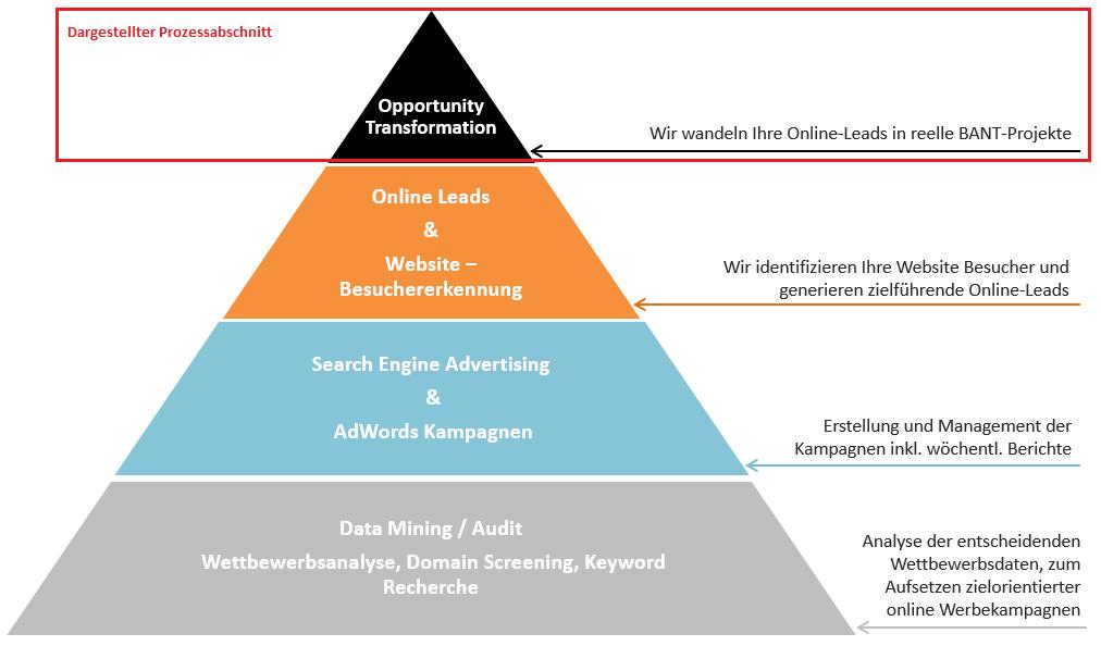 frescogate Pyramide_Prozessabschnitt OpportunityTransformation