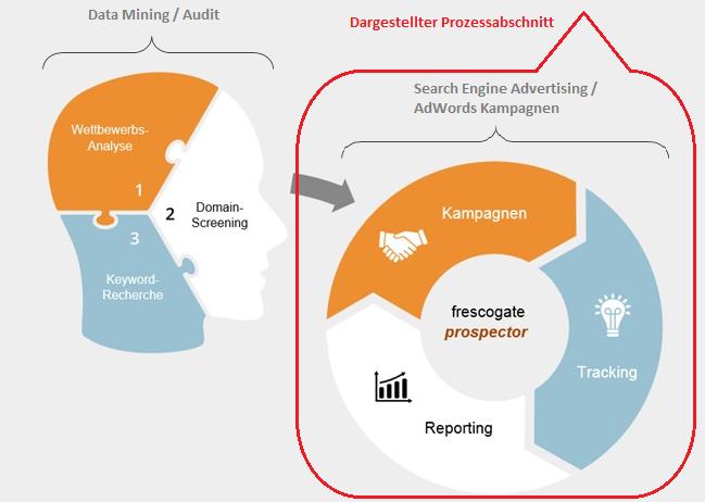 Prozessbild mit Bereichsbeschreibung_highlight Kampagnen Management