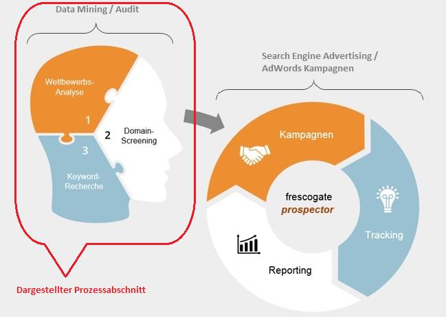 prozessbild mit Bereichsbeschreibung_highligt Data Mining